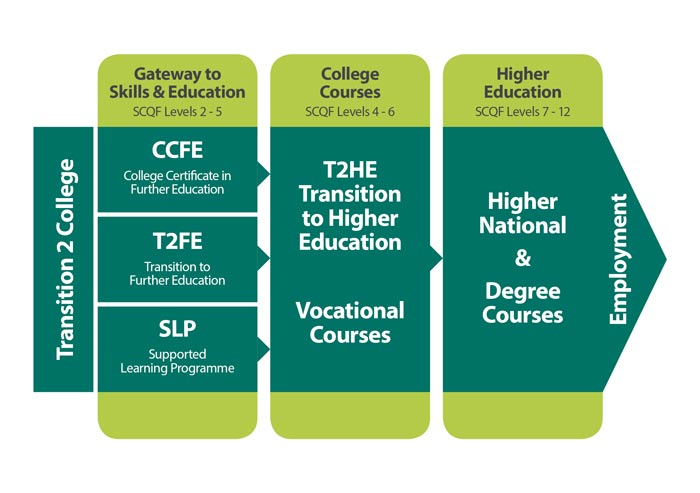 Gateway to Skills and Education Chart